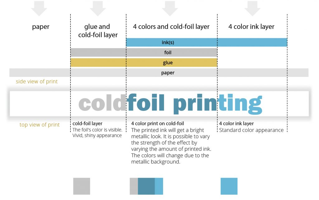 cold foil printing process